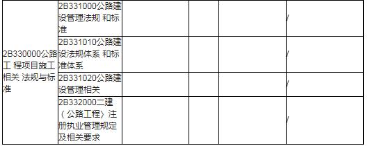 2020年版二级建造师考试公路实务科目每个章节具体变化