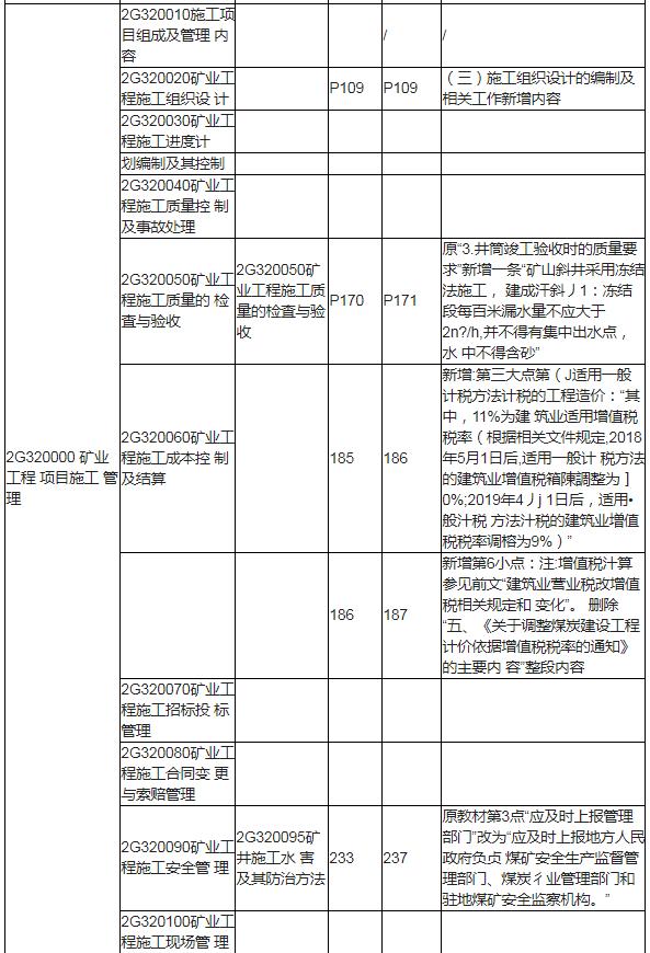 2020年版二级建造师矿业实务科目每个章节具体变化