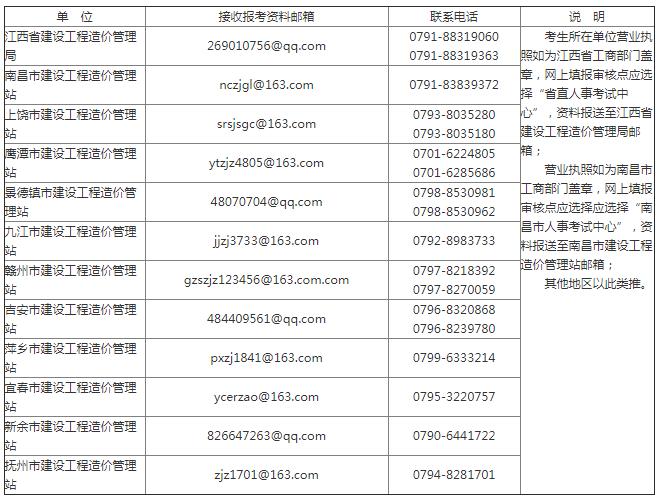 江西省二级造价工程师土建、安装专业报考资格送审邮箱及联系电话表