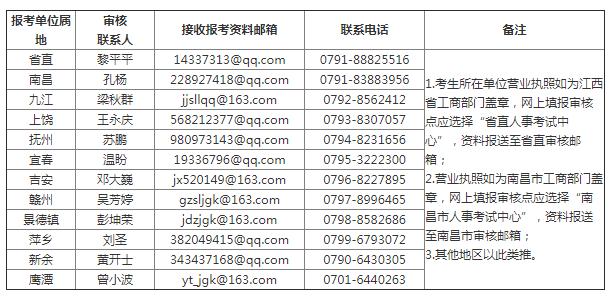 江西省二级造价工程师水利专业报考资格送审邮箱及联系电话表