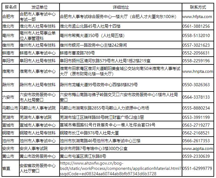 各市及省直报名点发证单位及联系方式