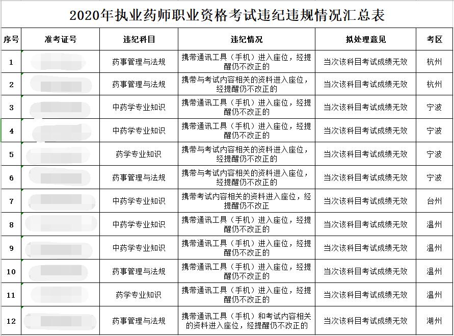 浙江2020年10月执业药师职业资格考试违纪违规拟处理公告