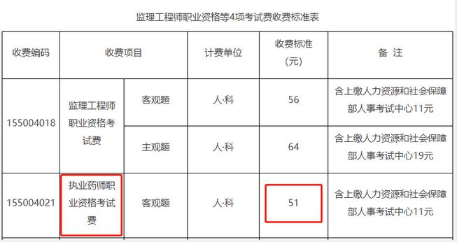 北京2021年执业药师报考费用