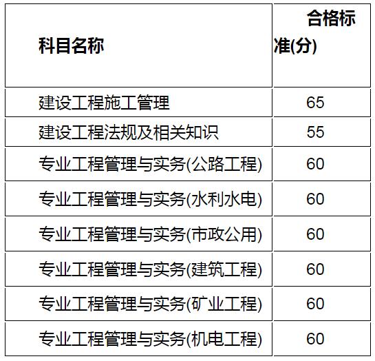 2021年二级建造师各科目合格标准